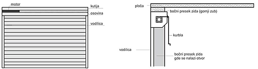 uputstvo za montažu roletni